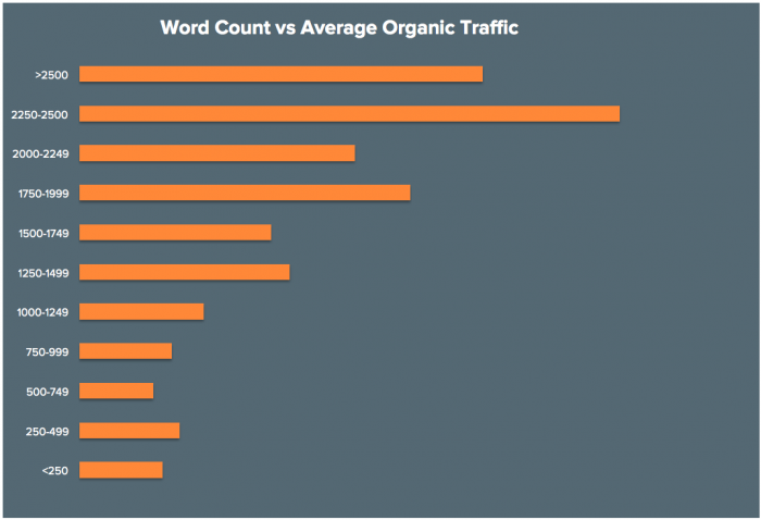 How long should blogs post be fore organic traffic chart